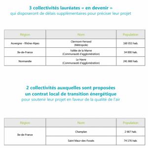 03liste des villes ZCR